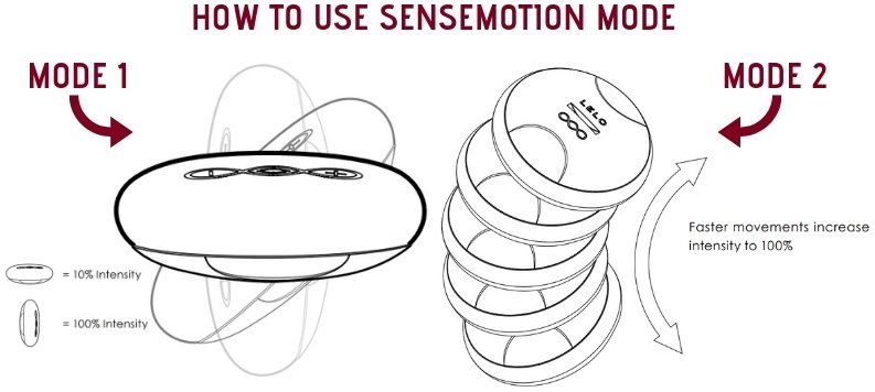 lelo ida sensemotion mode