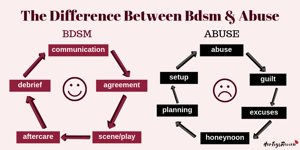 differences bdsm abuse